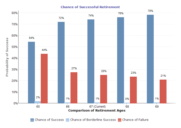Chance of Successful Retirement