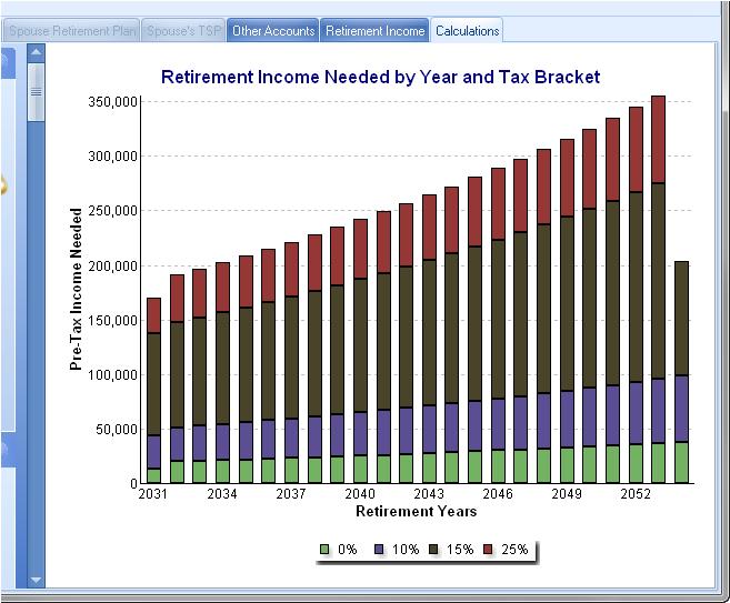 Reduce Tax Liability Chart