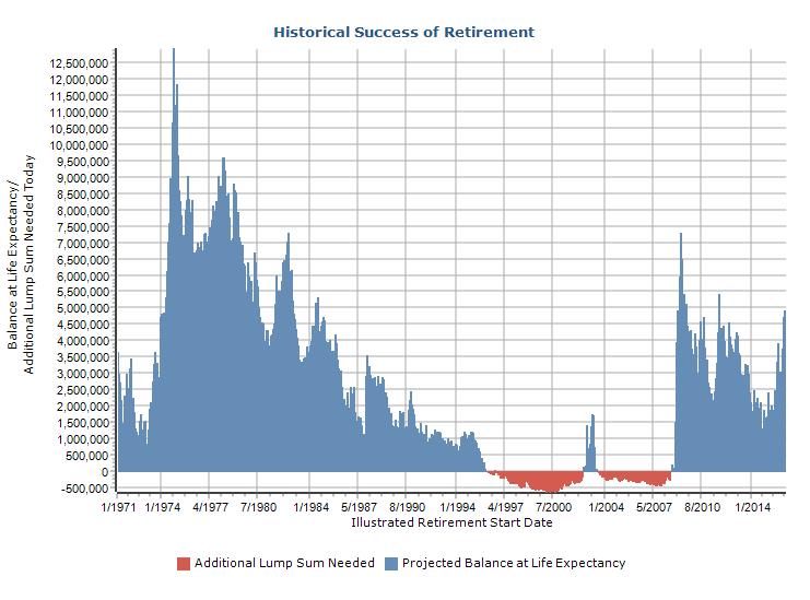 Historical Success of Retirement