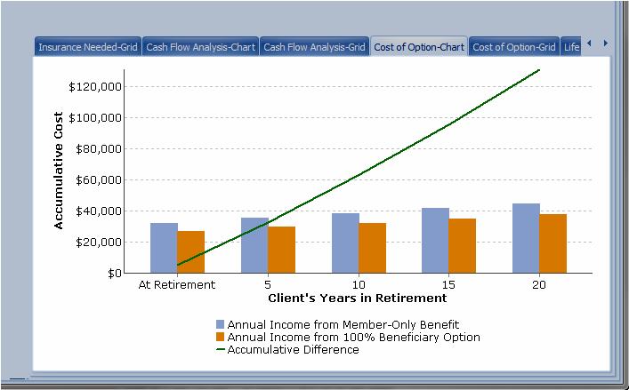 Pension Max Cost Comparison