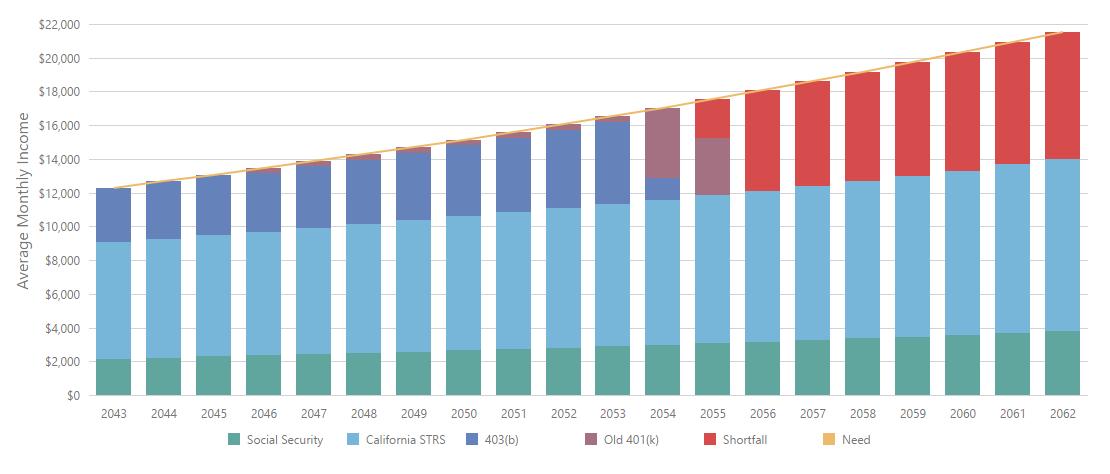 Gap Retirement Years Chart
