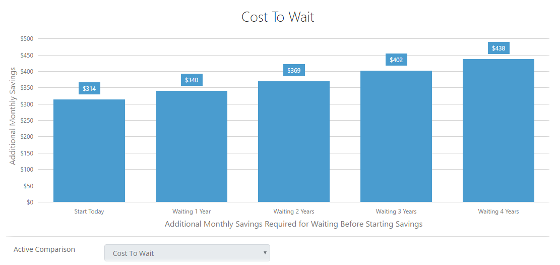Cost to Wait