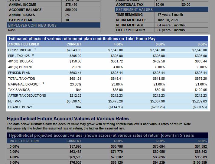 Contribution Analysis Paychecks